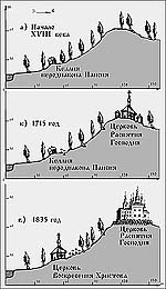 Рис.7. Этапы формирования Голгофо-Распятского скита