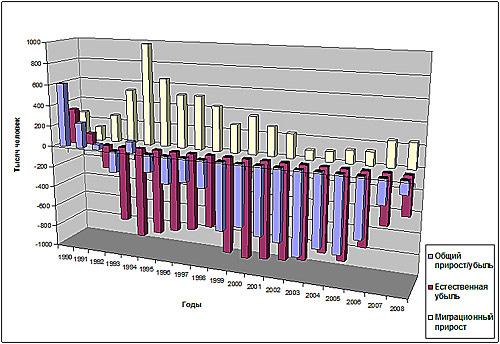 Изменение численности населения России в 1990–2008 гг.