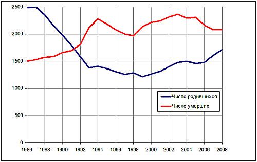 «Русский крест»: динамика смертности и рождаемости в 1986–2008 гг. (тыс. человек)