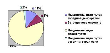 Диаграмма 1: «Нужен ли нам свой путь, самобытное развитие, или мы должны пойти путем других стран?»