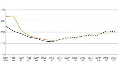 """Среднее количество детей на одну женщину в КНР: желтая линия - данные ООН, синяя - прогноз демографов, если бы не было """"политики одного ребенка"""""""