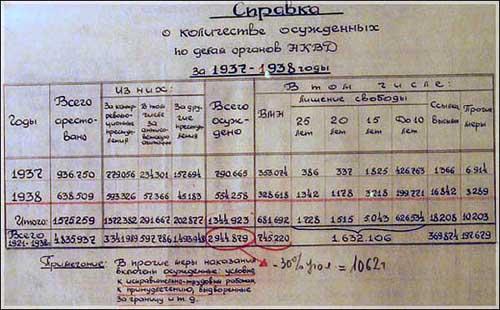 Справка спецотдела МВД СССР о количестве осуждённых по делам органов НКВД за 1937-1938 гг. (11 декабря 1953 г.) ГАРФ