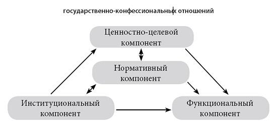 Компоненты государственно-конфессиональных отношений