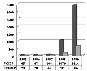 Динамика регистрации религиозных организаций в СССР и РСФСР