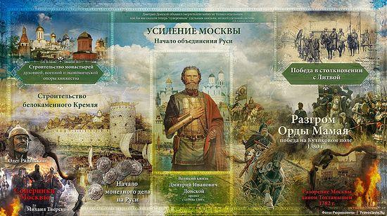 Дмитрий Донской: усиление Москвы, начало объединения Руси