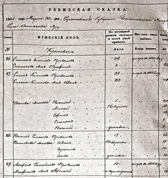 Запись о кончине С.К. Привалова в ревизской сказке (1835 год) была найдена О.К. Пудовочкиной († 2012)