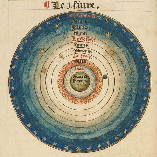 Средневековая геоцентрическая карта