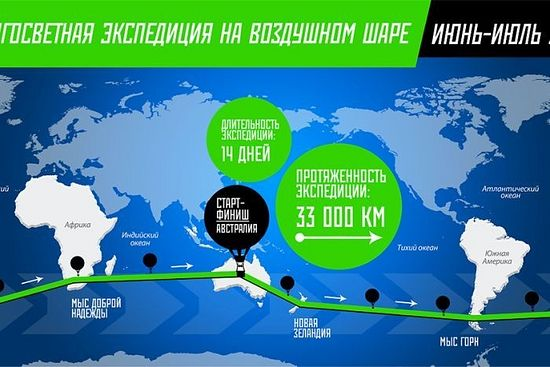 Fedor Konyukhov hopes to start and finish his balloon trip from Northam in Western Australia