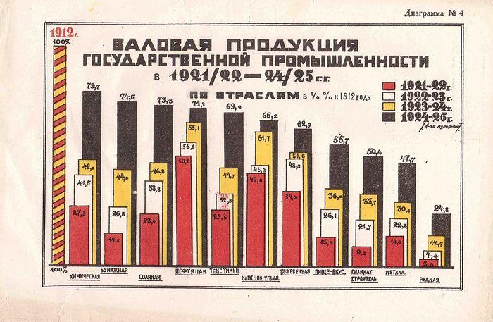 Сводные данные ВСНХ СССР о производстве отраслей промышленности СССР по сравнению с 1912 г. 1925 г. Видно, что, несмотря на быстрое восстановление, в 1925 году промышленность СССР еще сильно уступала довоенной. Интересно, что в 1925 году большевики сравнивали свои достижения не с 1916-м и даже не с 1913-м, а с 1912 годом. Дело в том, что между 1912 и 1916 годами, например, русское машиностроение, химическая и электротехническая промышленность выросли более чем в два раза
