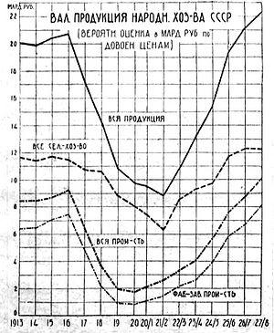 График Госплана, показывающий, что катастрофическое падение промышленности началось точно с февраля 1917 года. М.: Изд-во «Плановое хозяйство», 1930. 3-е изд. С. 14