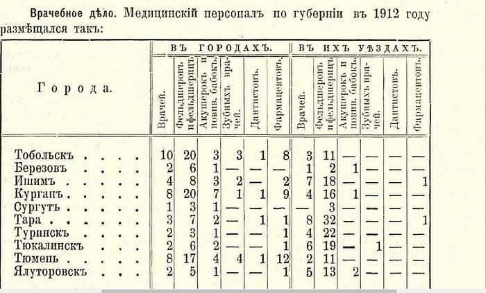 Памятная книжка Тобольской губернии на 1912 (високосный) год (ТИАМЗ)